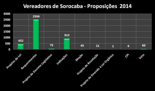 Proposições dos Vereadores de Sorocaba em 2014 separados por proposições
