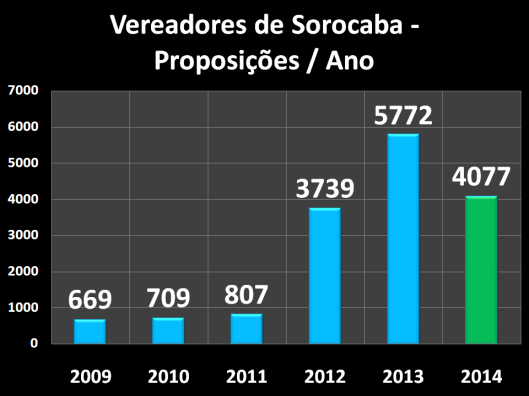 Proposições dos Vereadores de Sorocaba - 2009/2014