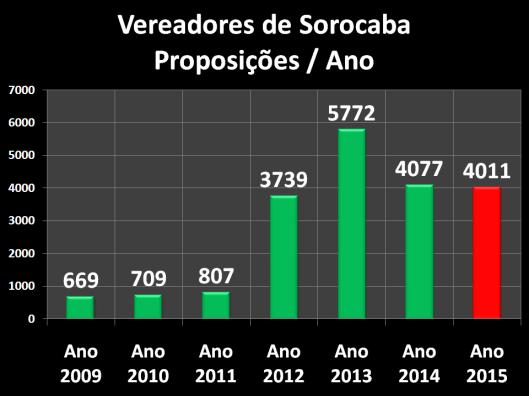 Proposições dos Vereadores de Sorocaba - 2009/2015