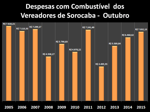 Despesas de Gabinete de Outubro de 2005 à 2015 – Combustível