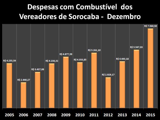 Despesas de Gabinete de Dezembro de 2005 à 2015 – Combustível