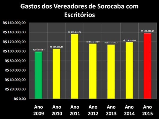 Gastos com Materiais de Escritórios dos Vereadores de Sorocaba de 2009 à 2015