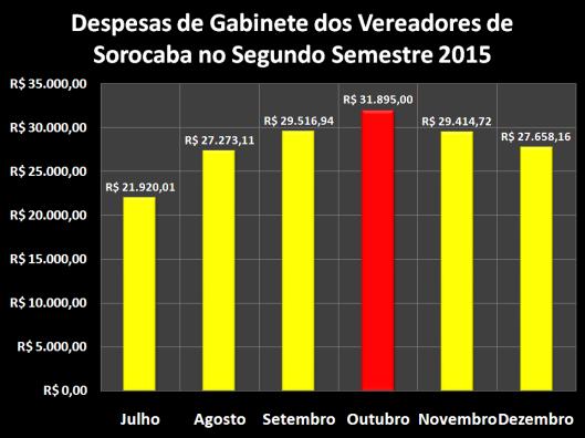 Gastos com Despesas de Gabinete dos Vereadores de Sorocaba no Segundo Semestre de 2015