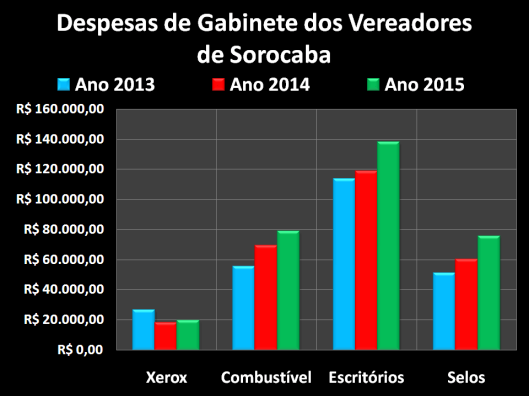 Gastos dos vereadores com Despesas de Gabinete em 2013, 2014 e 2015