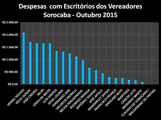 Gráfico dos gastos com Materiais de Escritórios em Outubro de 2015