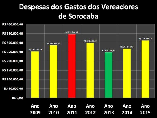 Gastos com Despesas de Gabinete dos Vereadores de Sorocaba de 2009 à 2015