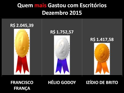 Gráfico dos vereadores de Sorocaba que mais gastaram com Materiais de Escritórios em Dezembro de 2015