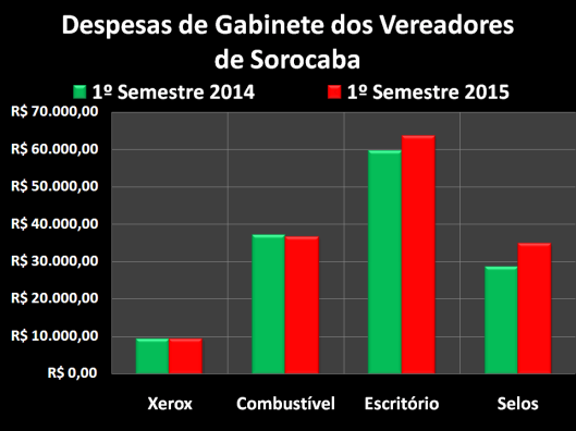 Gastos dos vereadores com Despesas de Gabinete no Primeiro Semestre de 2014 e 2015