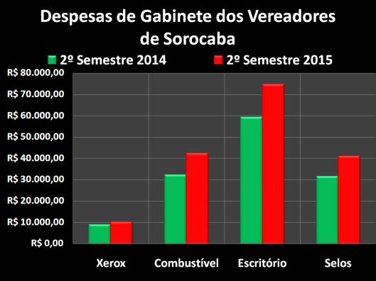 Gastos dos vereadores com Despesas de Gabinete no Segundo Semestre de 2014 e 2015