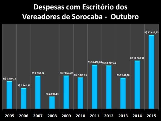 Despesas de Gabinete de Outubro de 2005 à 2015 – Escritórios
