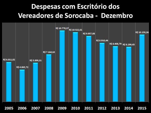 Despesas de Gabinete de Dezembro de 2005 à 2015 – Escritórios