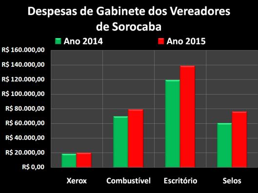 Gastos dos vereadores com Despesas de Gabinete em 2014 e 2015
