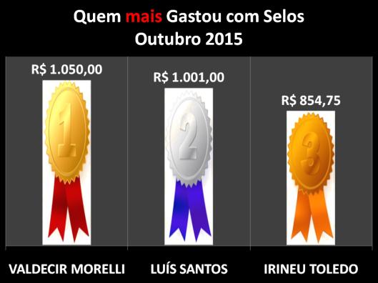 Gráfico dos vereadores que mais gastaram com Postagens / Selos em Outubro de 2015