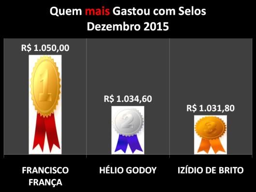 Gráfico dos vereadores que mais gastaram com Postagens / Selos em Dezembro de 2015