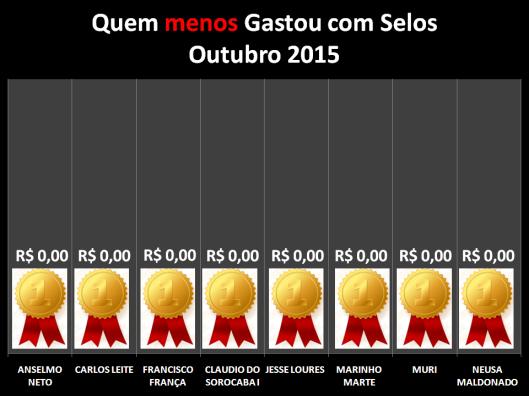 Gráfico dos vereadores que menos gastaram com Postagens / Selos em Outubro de 2015