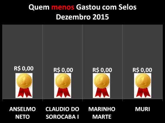 Gráfico dos vereadores que menos gastaram com Postagens / Selos em Dezembro de 2015