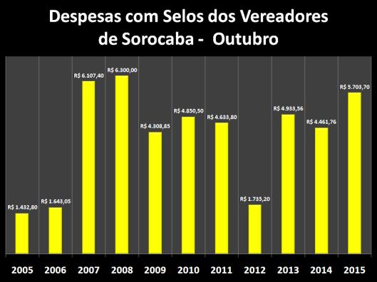 Despesas de Gabinete de Outubro de 2006 á 2015 – Selos