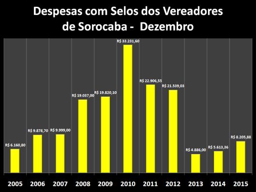 Despesas de Gabinete de Dezembro de 2006 á 2015 – Selos