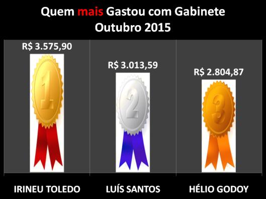 Gráfico dos Vereadores de Sorocaba que mais gastou com Despesas de Gabinete – Outubro 2015
