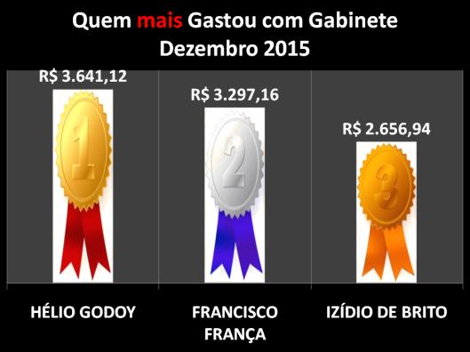 Gráfico dos Vereadores de Sorocaba que mais gastou com Despesas de Gabinete – Dezembro 2015
