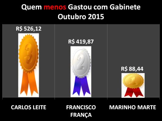 Gráfico dos Vereadores de Sorocaba que menos gastou com Despesas de Gabinete – Outubro 2015