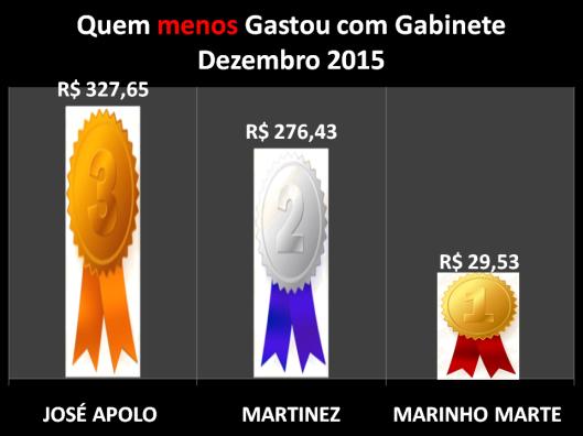 Gráfico dos Vereadores de Sorocaba que menos gastou com Despesas de Gabinete – Dezembro 2015