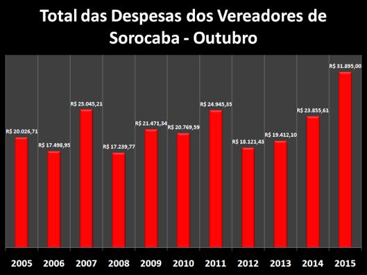 Total das Despesas de Gabinete de Outubro de 2006 à 2015