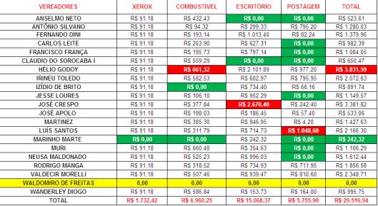 Gastos de Despesas de Gabinete dos Vereadores de Sorocaba em Setembro 2015
