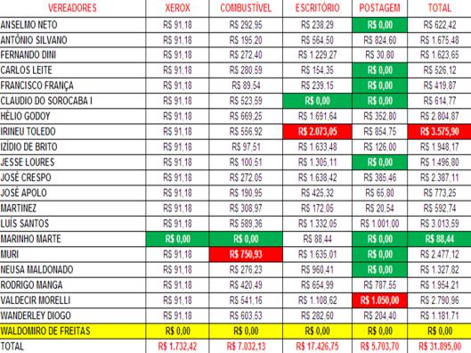 Gastos de Despesas de Gabinete dos Vereadores de Sorocaba em Outubro 2015