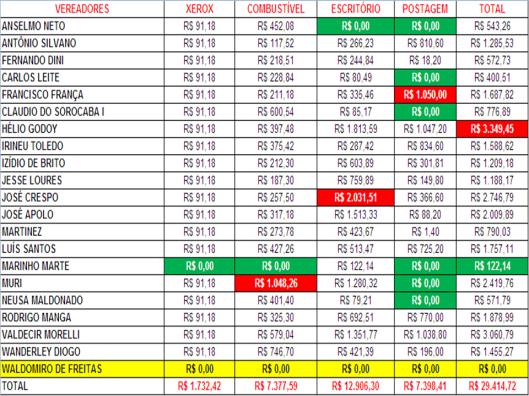 Gastos de Despesas de Gabinete dos Vereadores de Sorocaba em Novembro 2015