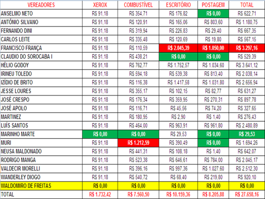 Gastos de Despesas de Gabinete dos Vereadores de Sorocaba em Dezembro 2015
