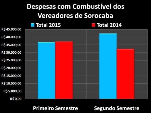 Gastos com Combustível dos Vereadores de Sorocaba em 2015