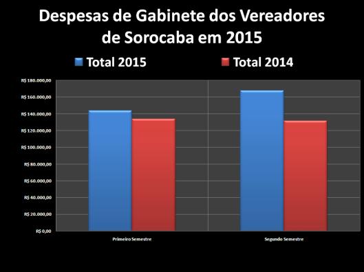 Gastos com Despesas de Gabinete dos Vereadores de Sorocaba em 2015