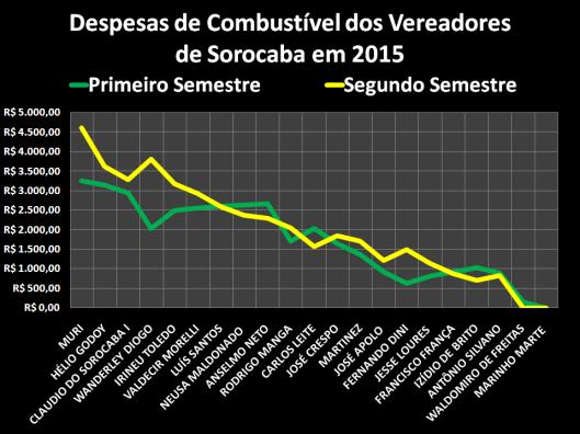 Gastos com Combustível dos Vereadores de Sorocaba em 2015 por semestres.