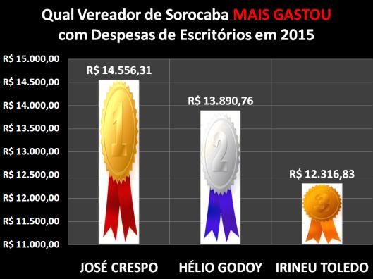 Qual Vereador de Sorocaba mais gastou com Despesa de Materiais de Escritório em 2015