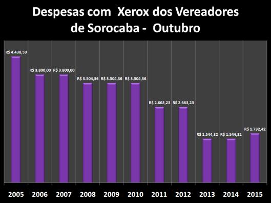Despesas de Gabinete de Outubro de 2005 à 2015 – Xerox