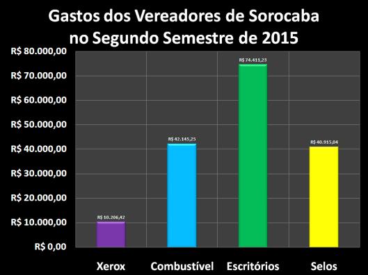 Gastos dos vereadores com Despesas de Gabinete no Segundo Semestre de 2015
