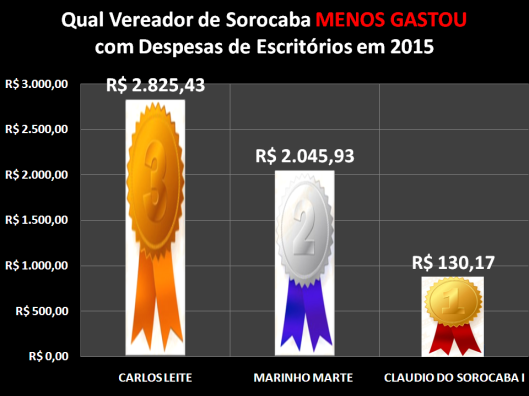 Qual Vereador de Sorocaba menos gastou com Despesa de Materiais de Escritório em 2015