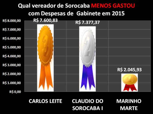 Qual Vereador de Sorocaba menos gastou com Despesa de Gabinete em 2015