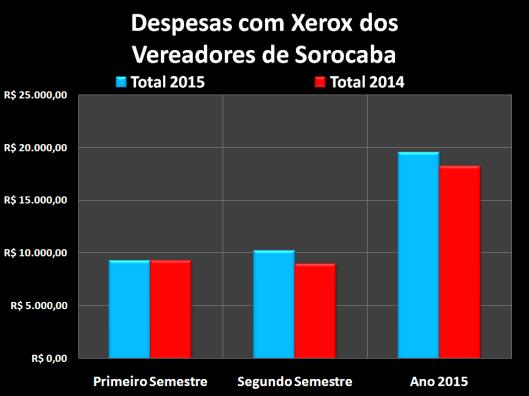 Gastos com Xerox dos Vereadores de Sorocaba em 2015