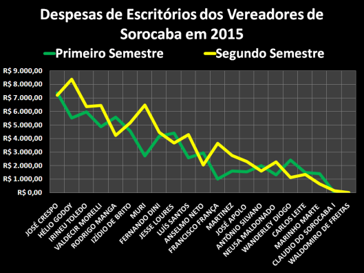 Gastos com Materiais de Escritórios dos Vereadores de Sorocaba em 2015 por semestres.