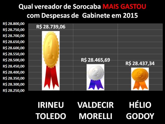 Qual Vereador de Sorocaba mais gastou com Despesa de Gabinete em 2015