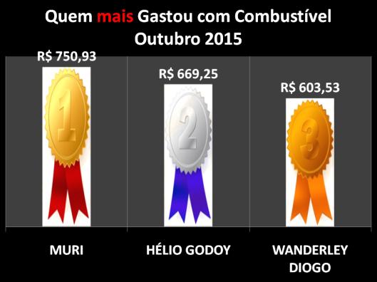 Gráfico dos vereadores campeões do gastos com Combustíveis em Outubro de 2015