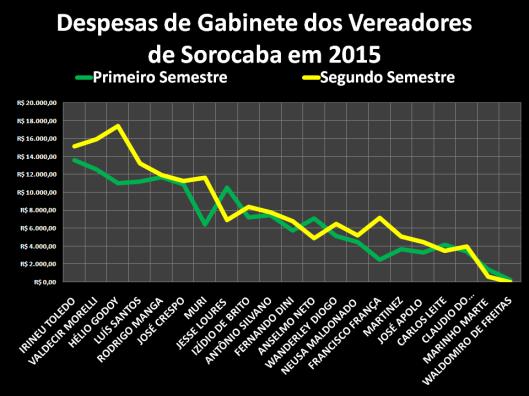 Gastos com Despesas de Gabinete dos Vereadores de Sorocaba em 2015 por semestre