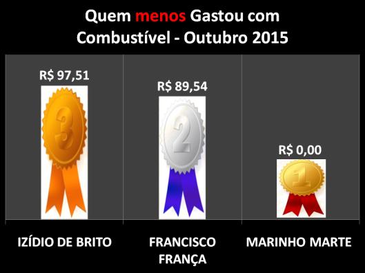 Gráfico dos Vereadores que Menos Gastaram com Combustíveis em Outubro de 2015