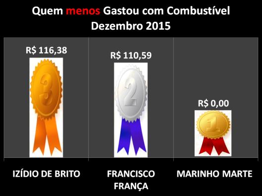 Gráfico dos Vereadores que Menos Gastaram com Combustíveis em Dezembro de 2015