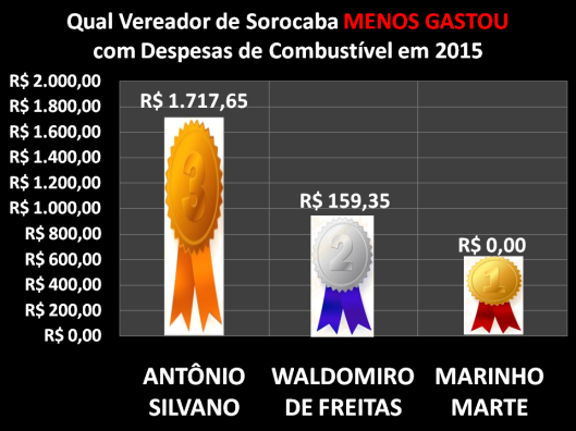 Qual Vereador de Sorocaba menos gastou com Despesa de Combustível em 2015