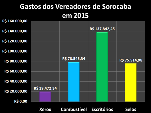Gastos dos vereadores de Sorocaba com Despesas de Gabinete em 2015