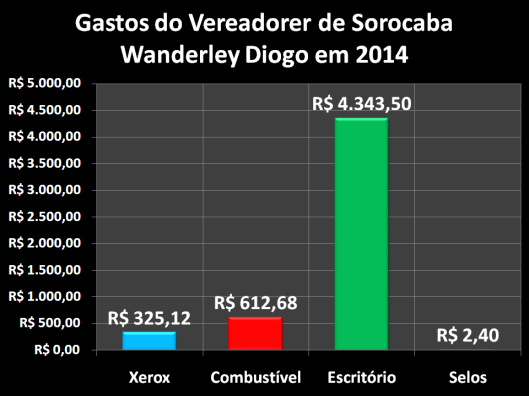 Gastos de Vereador de Sorocaba em 2014: Wanderley Diogo