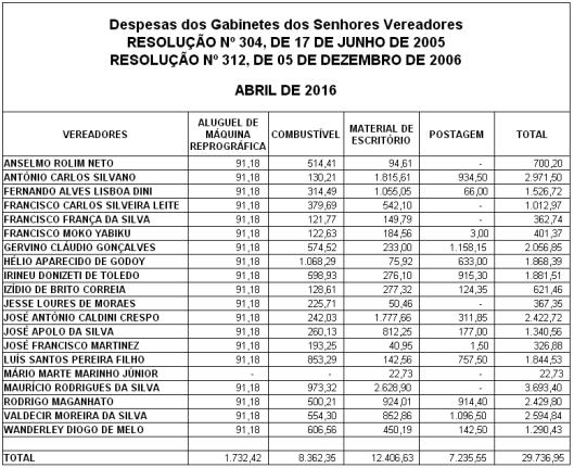 Gastos de Despesas de Gabinete dos Vereadores de Sorocaba em Abril 2016